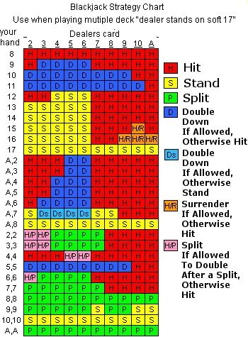 Understanding Roulette Charts
